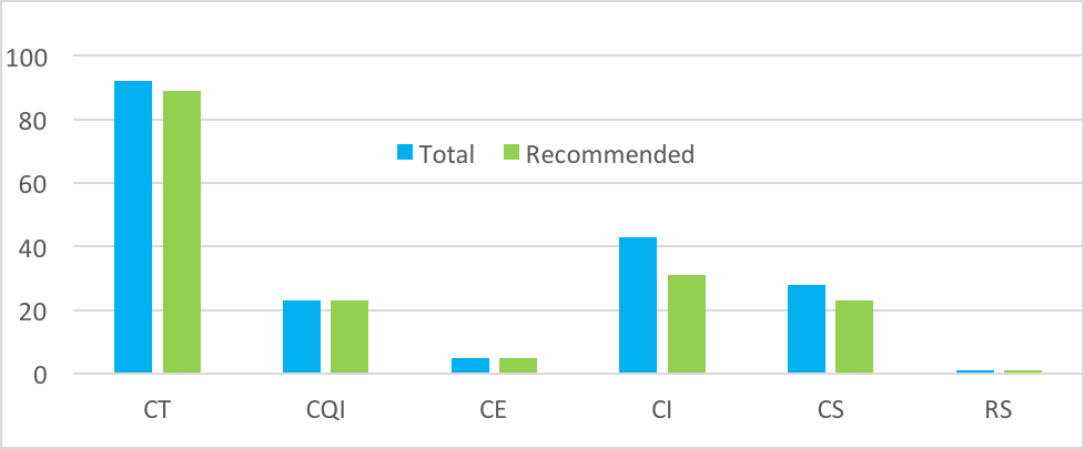 CFAR Figure 2: Number of faculty members reviewed (total) and recommended for continuing faculty appointment by position description