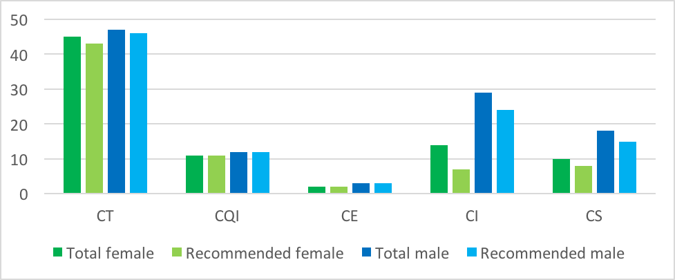 CFAR Figure 3: Total Reviews and Recommended for Continuing Appointment by Sex and Position Description