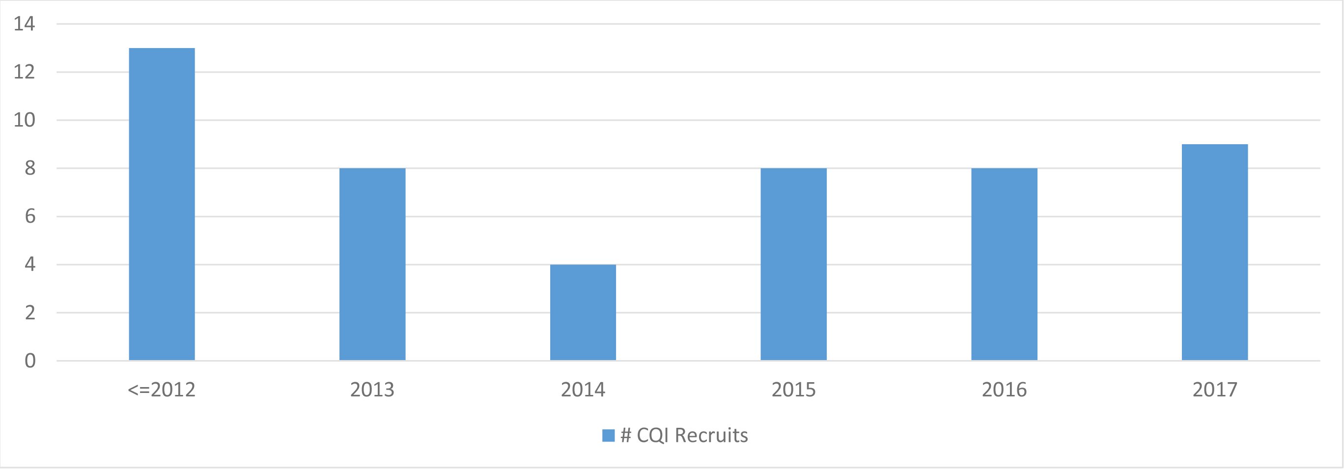 Table: Number of CQI Recruits per Year (to 2017)