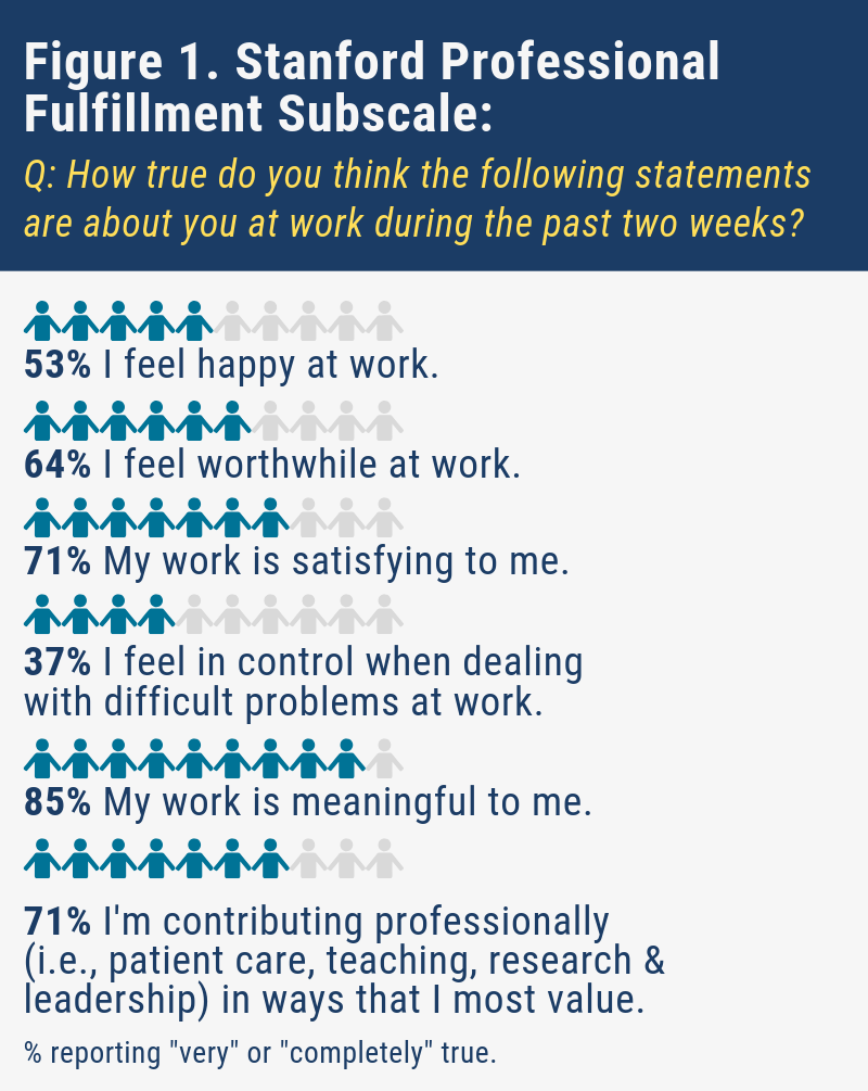 Figure 1. Stanford Professional Fulfillment Subscale:  How true do you think the following statements are about you at work during the past two weeks?