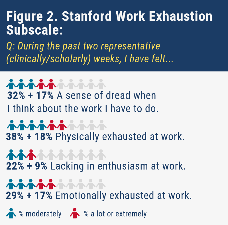 Figure 2. Stanford Work Exhaustion Subscale During the past two representative (clinically / scholarly) weeks I have felt…