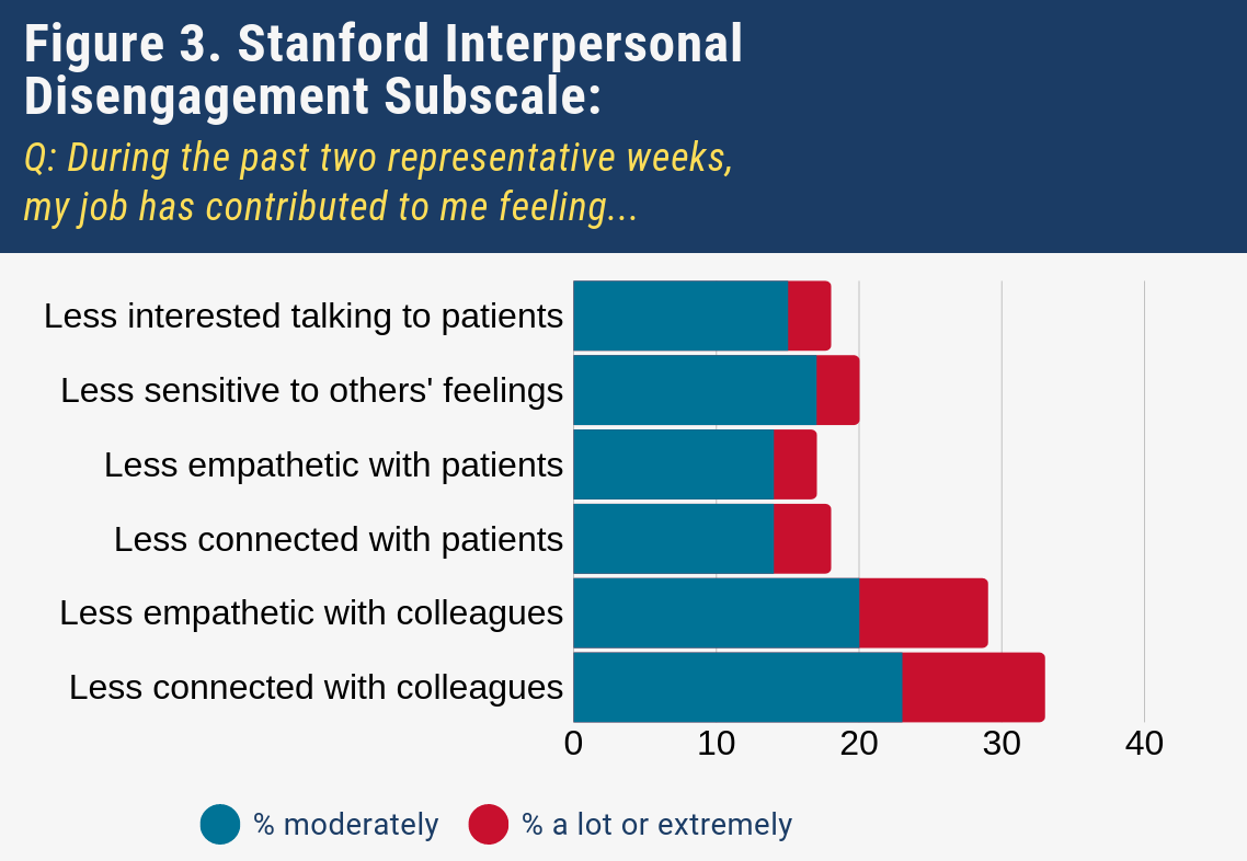 Figure 3. Stanford Interpersonal Disengagement Subscale During the past two representative weeks, my job has contributed to me feeling….