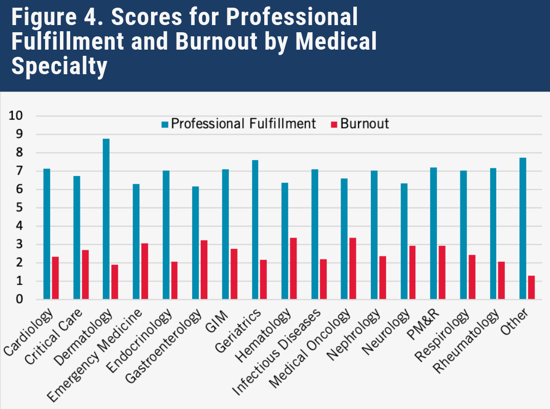 Scores for Professional Fulfillment and Burnout by Medical Specialty