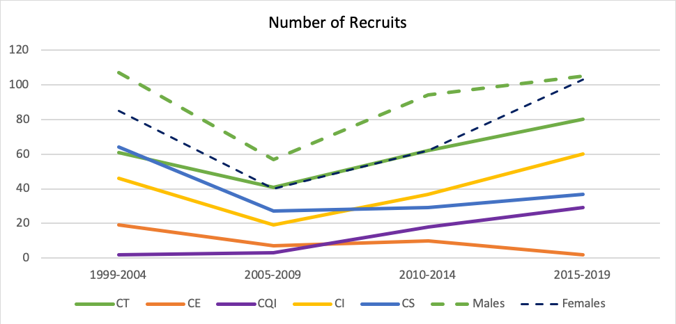 Number of DoM Faculty Recruits - 1999-2019