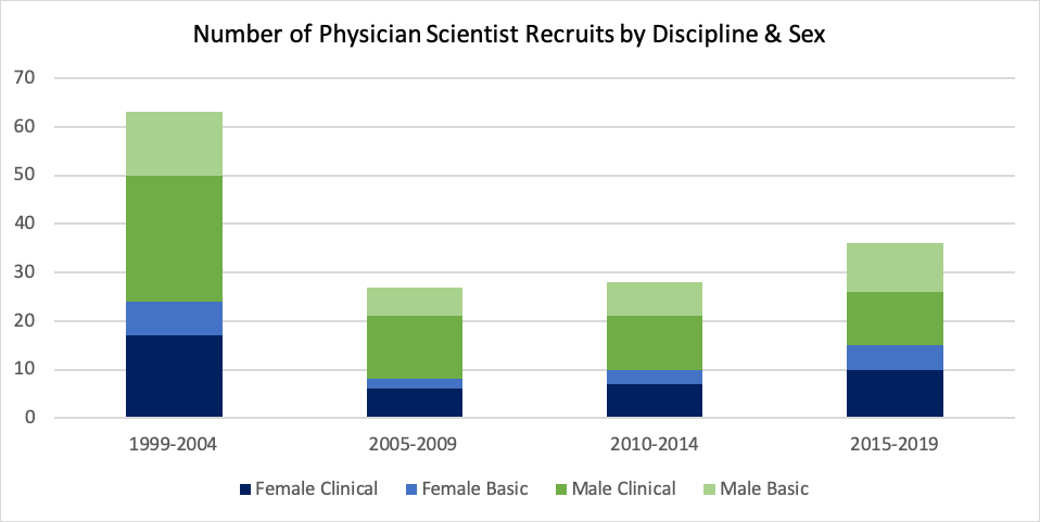 Number of Physician Scientist Recruits