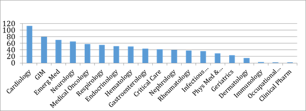 Number of full time faculty members (2018)