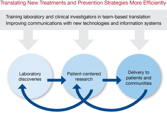 Translating New Treatments and Prevention Strategies More Efficiently