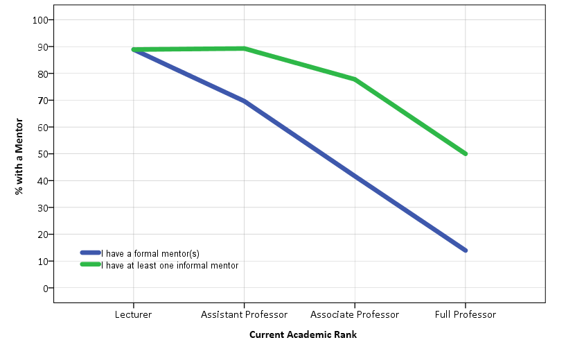 Percentage of DOM faculty members with a mentor, rated by rank.